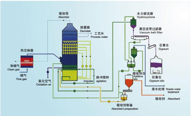 脫硫流程圖