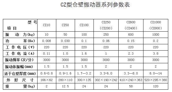 鹤壁通用CZ仓壁振动器参数