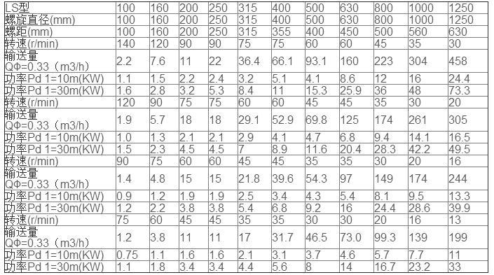 鹤壁通用LS螺旋输送机技术参数
