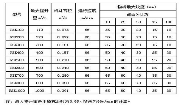 鹤壁通用NSE板链斗式提升机参数