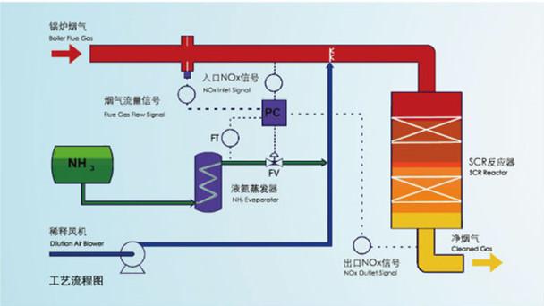脱硫工艺流程